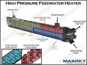 Feedwater Heaters Maarky Power Plant Systems