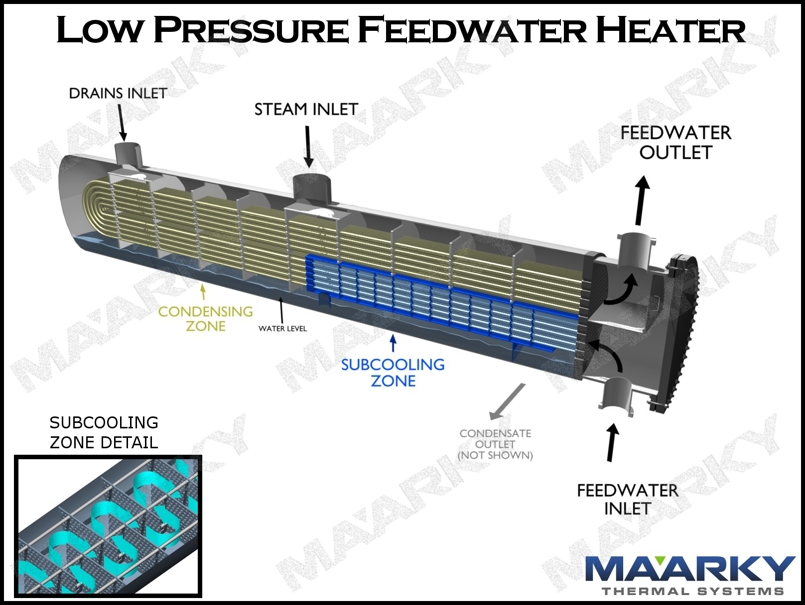 Condensers For Steam